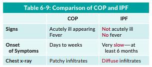 Comparison of COP and IPF