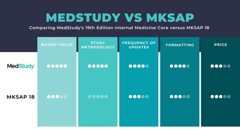 MedStudy versus MKSAP comparison