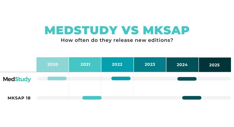 medstudy vs mksap release schedule